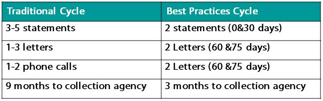 Best Billing Practices