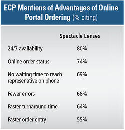 Online Services And Eye Care Practices
