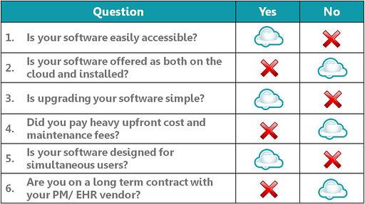 cloud-practice-management-system