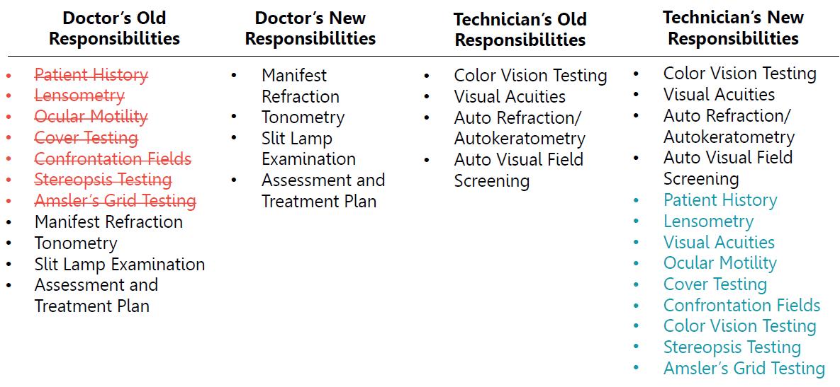 eyecarepracticeefficiency_preexam