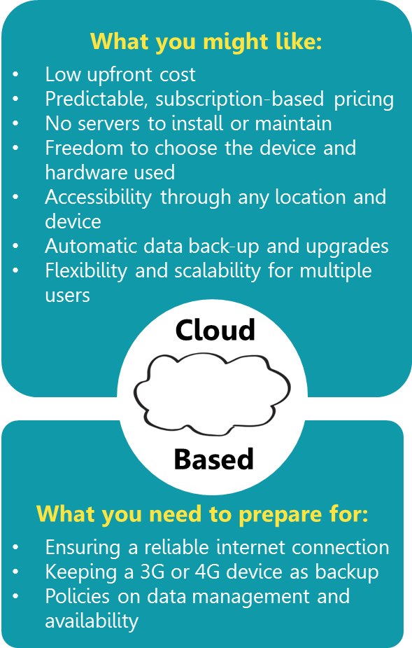 cloud computing for optometrist cloud based