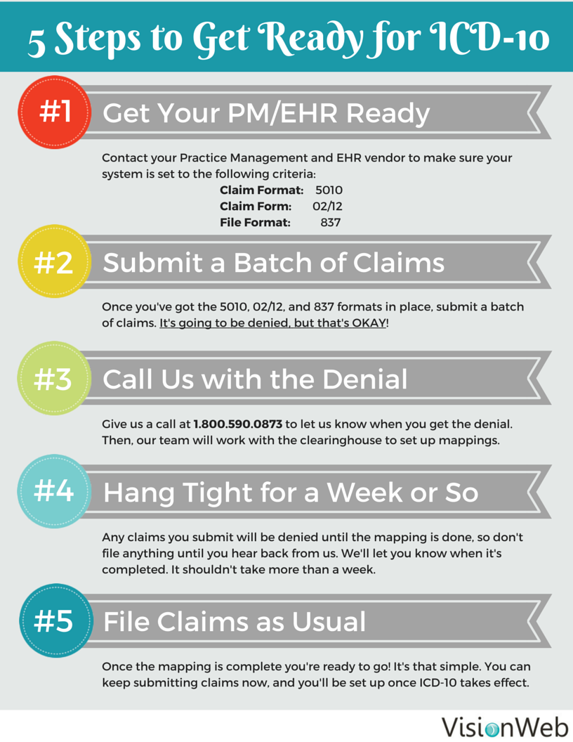electronic claims processing