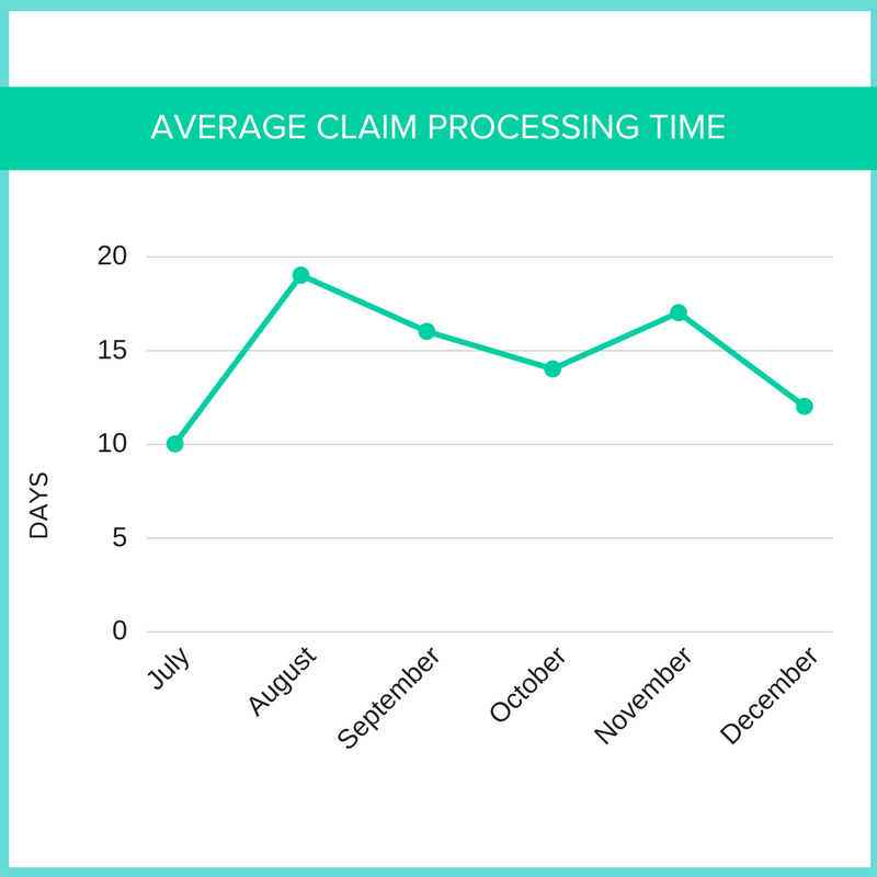 AVERAGE CLAIM PROCESSING TIME.png