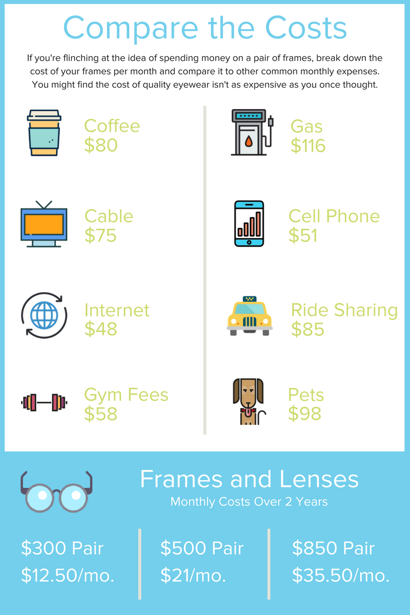 costs of spectacle lenses