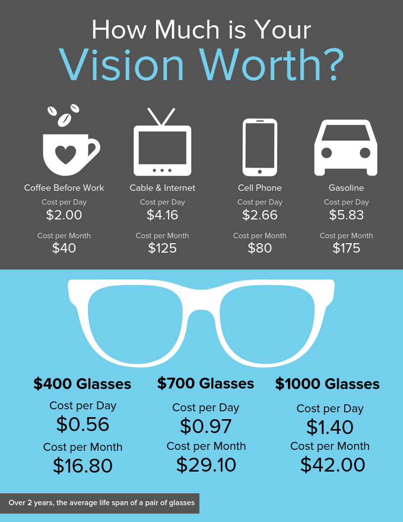 How much is your vision worth