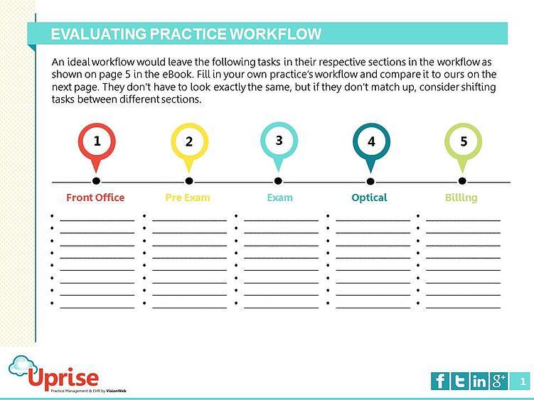 EHR workflow template