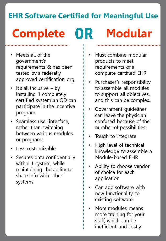 meaningful use criteria for ODs