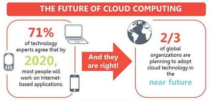 cloud computing in optical