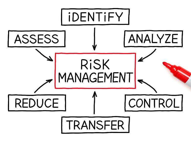 optometry software risk assessment