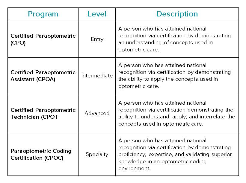 eyecare industry certifications