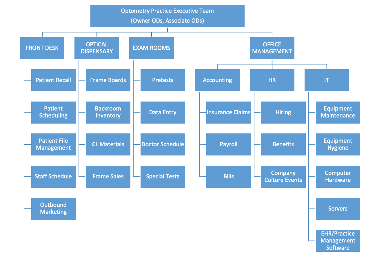 Organizational Chart for Optometry Practice